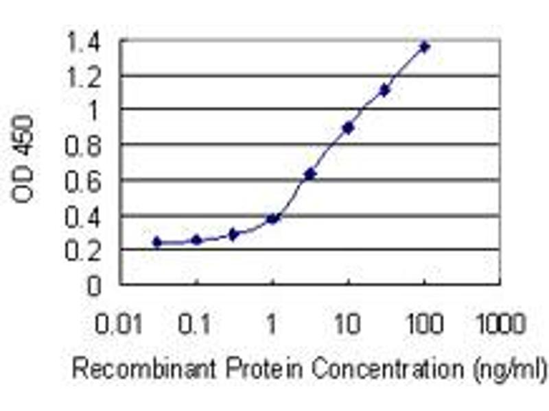 ELISA image for anti-FLT3 antibody (Fms-Related tyrosine Kinase 3) (AA 91-190) (ABIN947874)