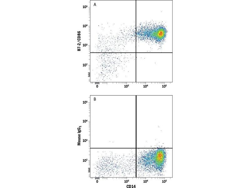 Flow Cytometry (FACS) image for anti-CD86 Molecule (CD86) (AA 23-244) antibody (ABIN4899735)