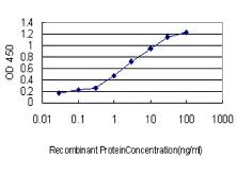 ELISA image for anti-Retinoblastoma Binding Protein 6 (RBBP6) (AA 1582-1691), (partial) antibody (ABIN562601)