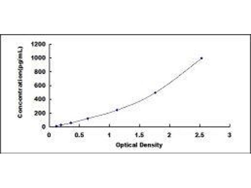 Inhibin, beta C (INHBC) ELISA Kit