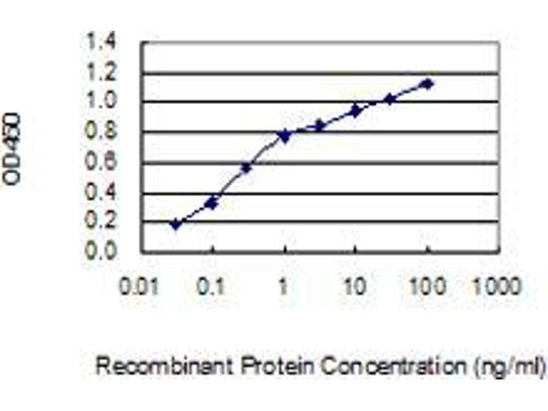ELISA image for anti-Zinc Finger Protein 14 (ZFP14) (AA 70-161), (partial) antibody (ABIN2565995)