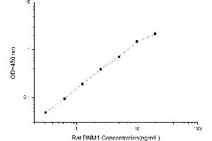 Image no. 1 for Dynamin 1 (DNM1) ELISA Kit (ABIN1114674)