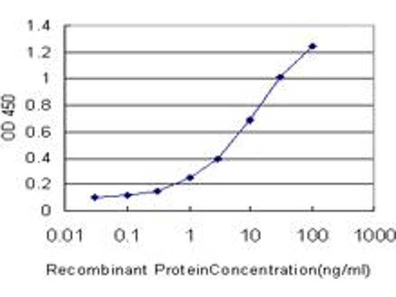 ELISA image for anti-Tachykinin Receptor 1 (TACR1) antibody (ABIN395116)