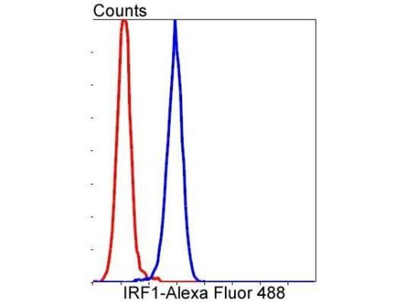 Flow Cytometry (FACS) image for anti-Interferon Regulatory Factor 1 (IRF1) (C-Term) antibody (ABIN5947983)