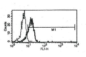 Image no. 1 for anti-Interleukin 6 Receptor (IL6R) antibody (FITC) (ABIN1383677)