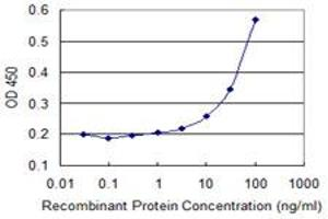 Image no. 1 for anti-Zinc Finger Protein 157 (ZNF157) (AA 402-505) antibody (ABIN521583)