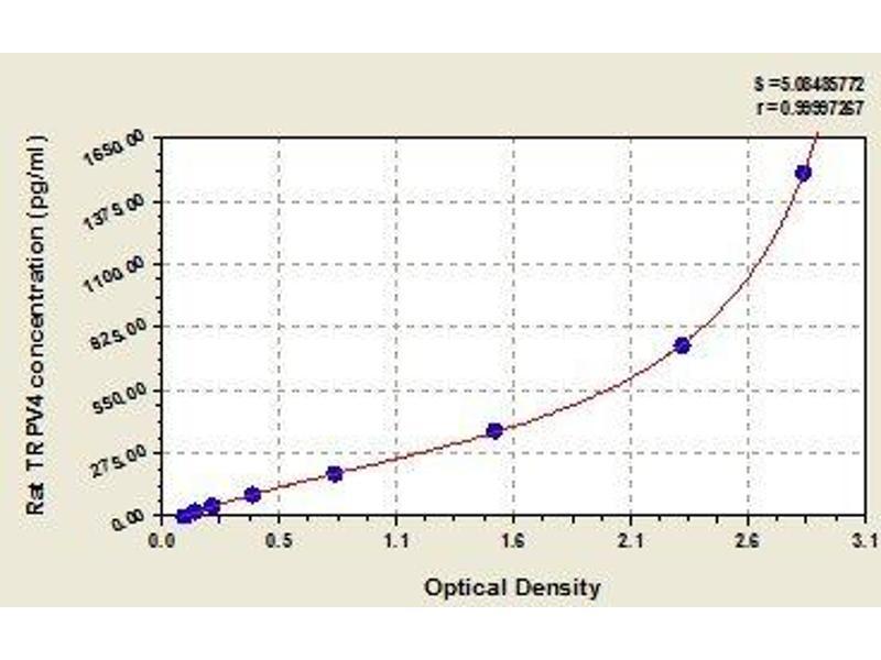 Transient Receptor Potential Cation Channel, Subfamily V, Member 4 (TRPV4) ELISA Kit