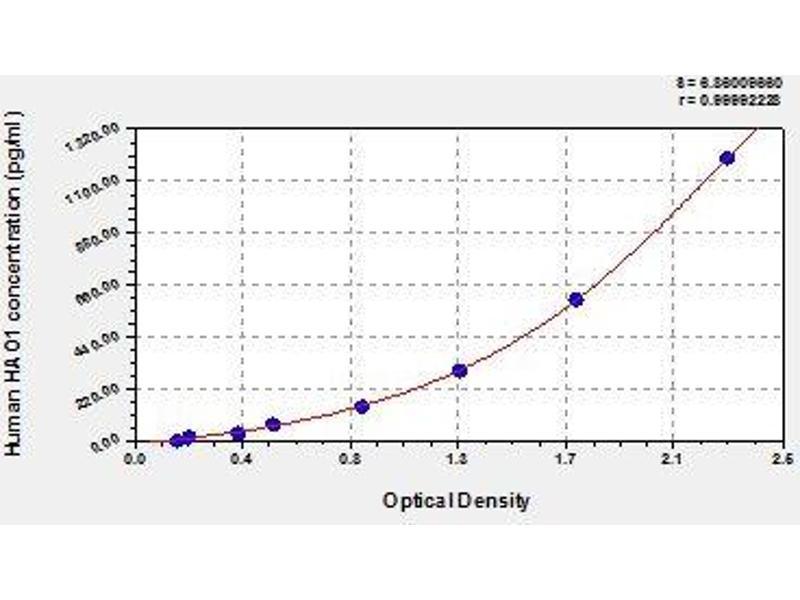 Hydroxyacid Oxidase (Glycolate Oxidase) 1 (HAO1) ELISA Kit