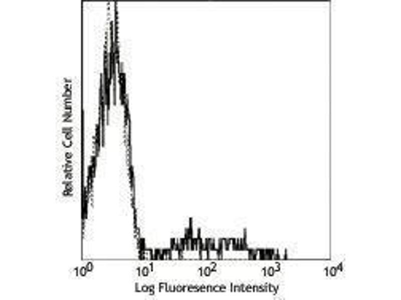 Flow Cytometry (FACS) image for anti-CD24 Molecule (CD24) antibody (ABIN2664423)