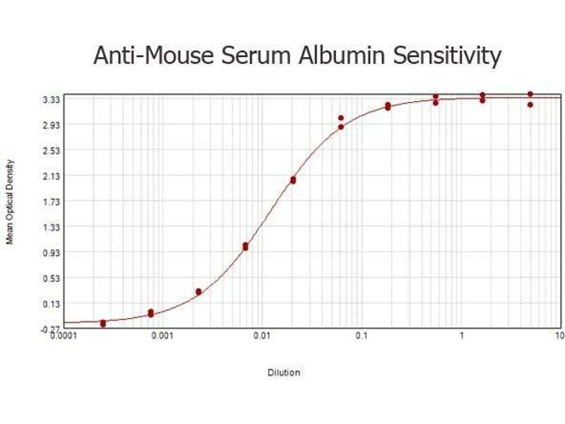 Image no. 1 for anti-Albumin (ALB) antibody (ABIN94871)