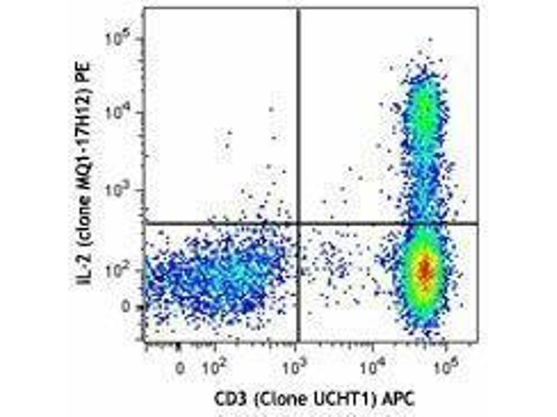 Flow Cytometry (FACS) image for Cyto-Last(TM) Buffer (ABIN2669176)