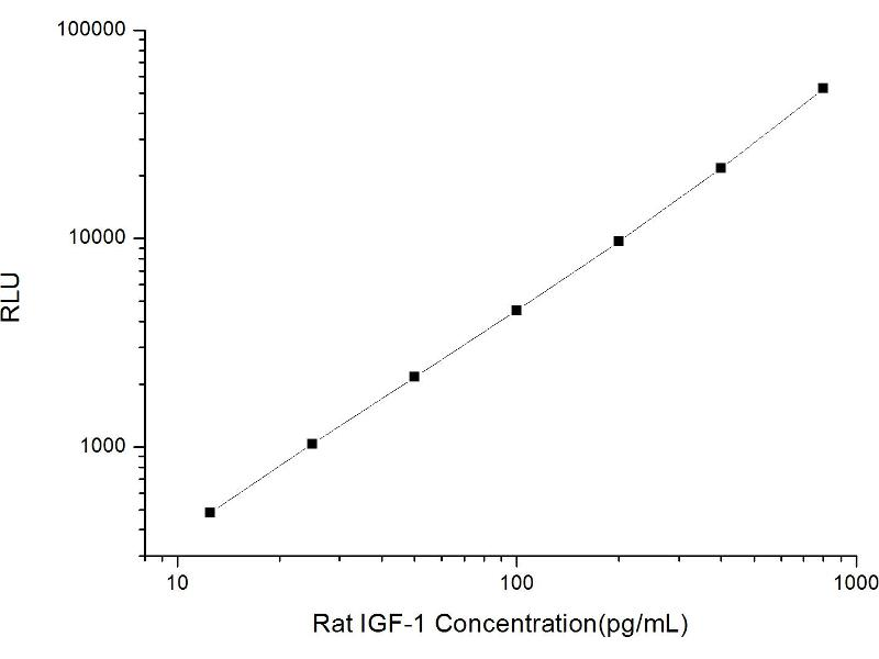 Insulin-Like Growth Factor 1 (IGF1) ELISA Kit