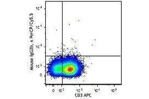 Flow Cytometry (FACS) image for anti-IL9 antibody (Interleukin 9)  (PerCP-Cy5.5) (ABIN2660213)