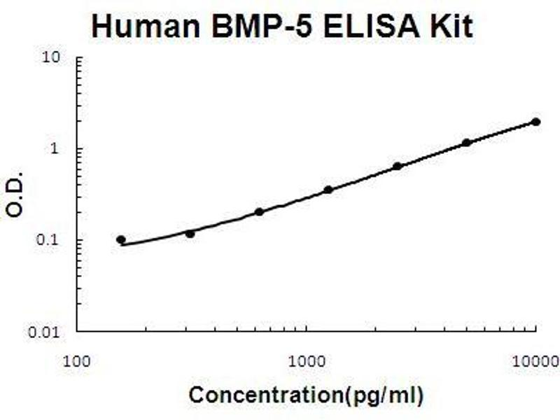 Bone Morphogenetic Protein 5 (BMP5) ELISA Kit