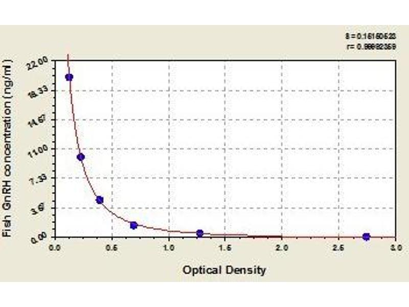 Gonadotropin-Releasing Hormone 1 (Luteinizing-Releasing Hormone) (GNRH1) ELISA Kit