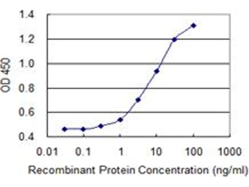 Image no. 3 for anti-Perforin 1 (Pore Forming Protein) (PRF1) (AA 461-555) antibody (ABIN519155)