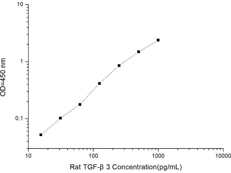 Transforming Growth Factor, beta 3 (TGFB3) ELISA Kit (2)