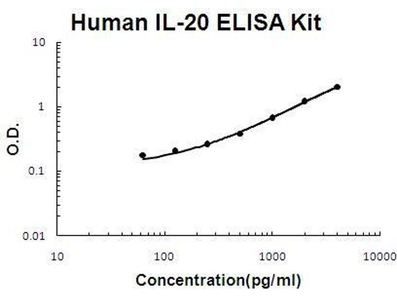 Interleukin 20 (IL20) ELISA Kit