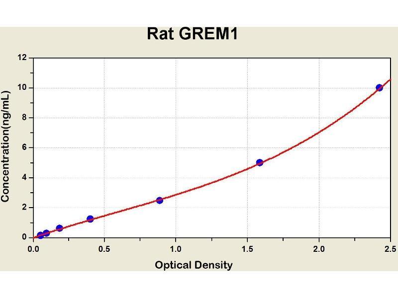 Gremlin 1 (GREM1) ELISA Kit