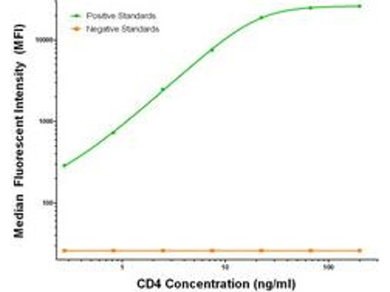 Luminex Assay (LMNX) image for anti-CD4 antibody (CD4 Molecule) (ABIN2672063)