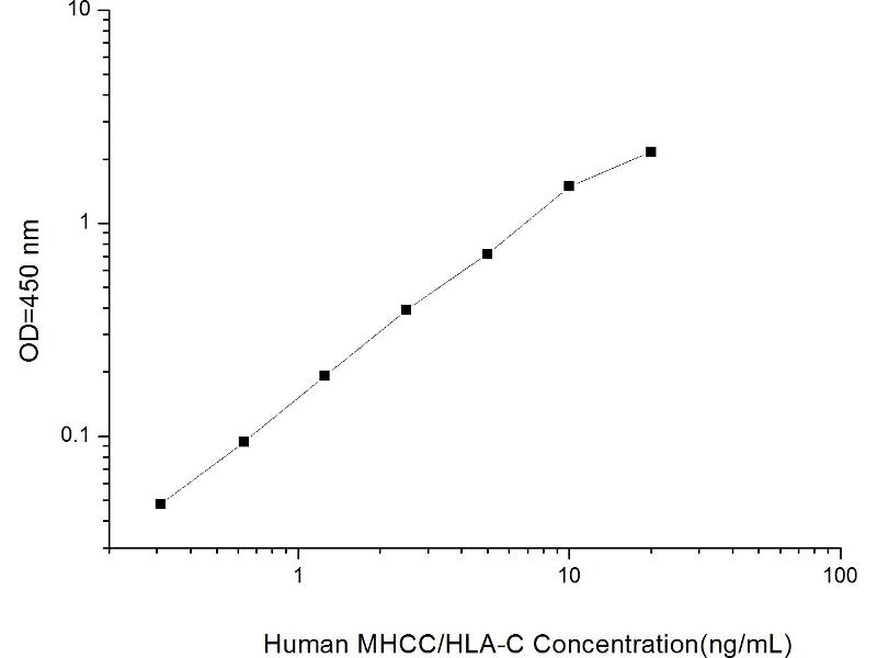 Major Histocompatibility Complex Class I C (HLAC) ELISA Kit (2)