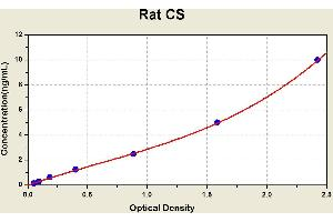 Image no. 1 for Citrate Synthase (CS) ELISA Kit (ABIN1114160)