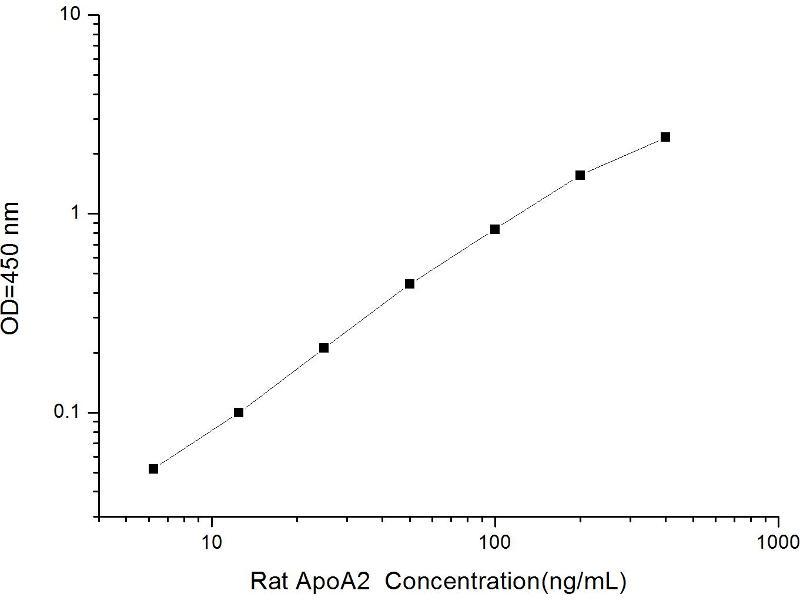 Apolipoprotein A-II (APOA2) ELISA Kit (2)
