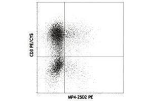 Flow Cytometry (FACS) image for anti-IL-4 antibody (Interleukin 4)  (PE) (ABIN2663795)
