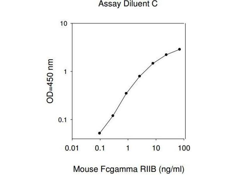Fc Fragment of IgG, Low Affinity IIb, Receptor (CD32) (FCGR2B) ELISA Kit