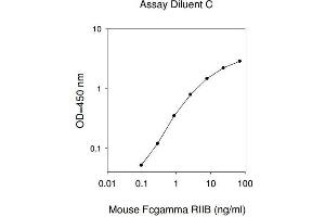 Image no. 1 for Fc Fragment of IgG, Low Affinity IIb, Receptor (CD32) (FCGR2B) ELISA Kit (ABIN1979374)