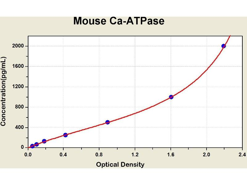 Calcium ATPase At 60A (CA-P60A) ELISA Kit