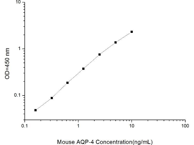 Aquaporin 4 (AQP4) ELISA Kit (2)