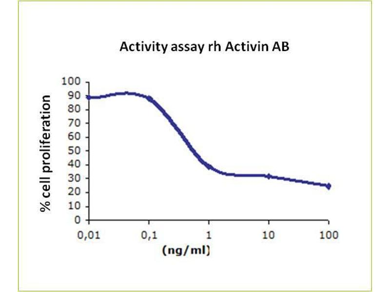 image for Activin AB (ACVAB) (Active) protein (ABIN1019702)