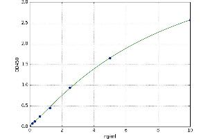 Image no. 1 for Complement Component 5a (C5a) ELISA Kit (ABIN5525488)