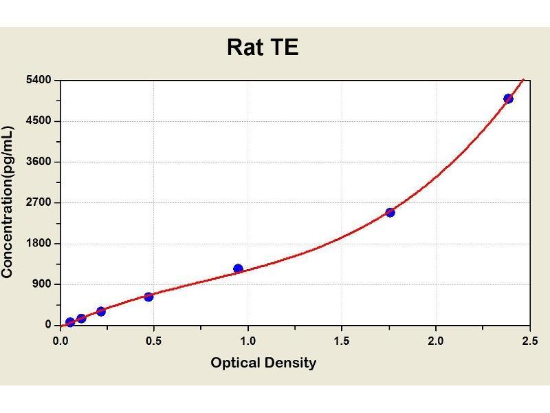 Telomerase Reverse Transcriptase (TERT) ELISA Kit