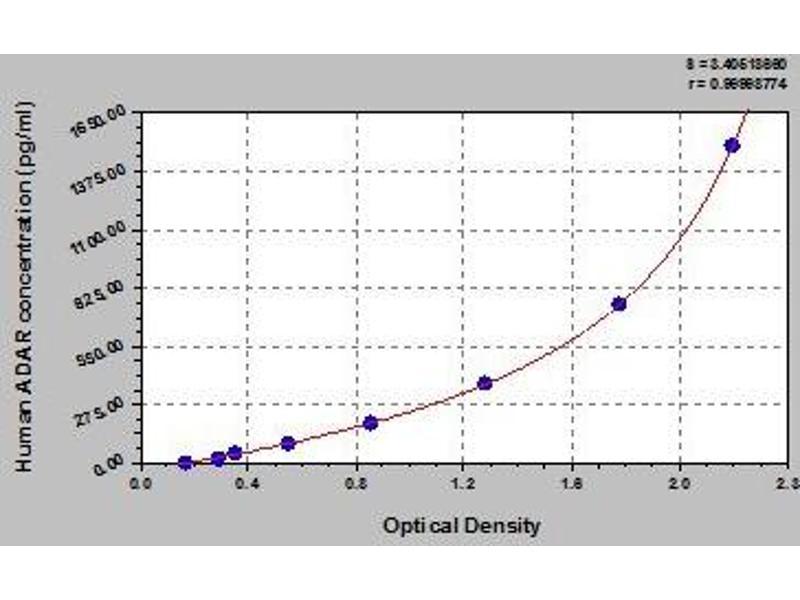 Adenosine Deaminase, RNA-Specific (ADAR) ELISA Kit
