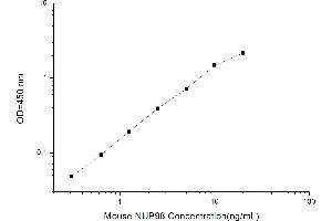 Image no. 1 for Nucleoporin 98kDa (NUP98) ELISA Kit (ABIN1116274)