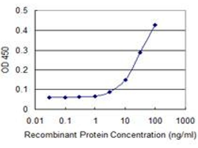 ELISA image for anti-TUBB antibody (Tubulin, beta) (AA 1-444) (ABIN531302)