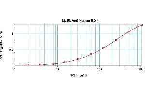 Image no. 3 for anti-Defensin, beta 1 (DEFB1) antibody (Biotin) (ABIN181701)