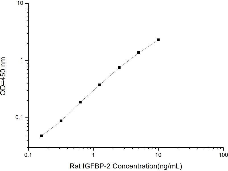 Insulin-Like Growth Factor Binding Protein 2, 36kDa (IGFBP2) ELISA Kit (2)