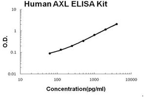 Image no. 1 for AXL Receptor tyrosine Kinase (AXL) ELISA Kit (ABIN6720211)