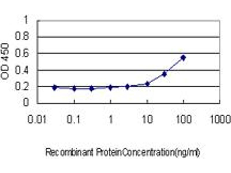 ELISA image for anti-Protein Kinase, AMP-Activated, beta 2 Non-Catalytic Subunit (PRKAB2) (AA 1-272), (full length) antibody (ABIN562365)