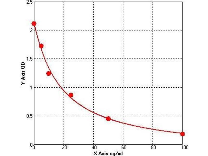 Fatty Acid Binding Protein (FABP) ELISA Kit
