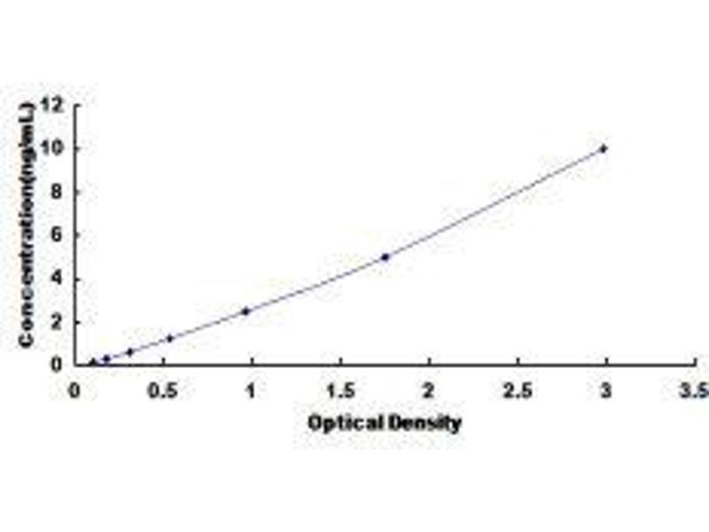 Low Density Lipoprotein Receptor Adaptor Protein 1 (LDLRAP1) ELISA Kit