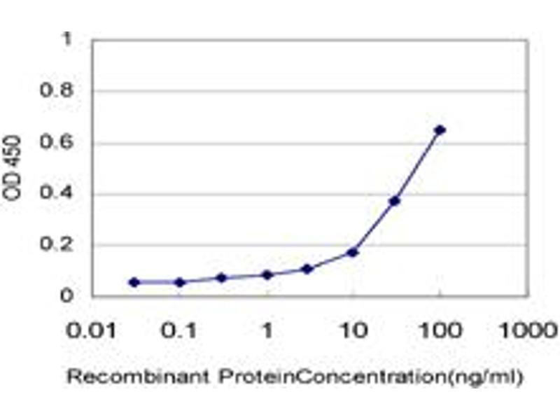 ELISA image for anti-Ras and Rab Interactor 2 (RIN2) (AA 786-894), (partial) antibody (ABIN565735)