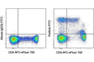 Flow Cytometry (FACS) image for anti-Perforin 1 antibody (Perforin 1 (Pore Forming Protein))  (FITC) (ABIN2680802)