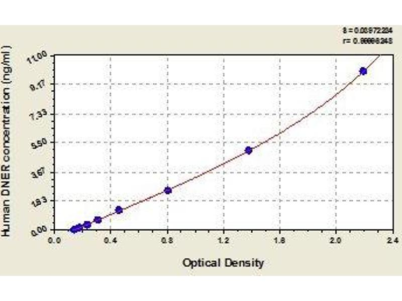 delta/notch-Like EGF Repeat Containing (DNER) ELISA Kit