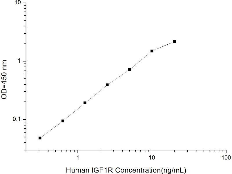 Insulin-Like Growth Factor 1 Receptor (IGF1R) ELISA Kit (2)