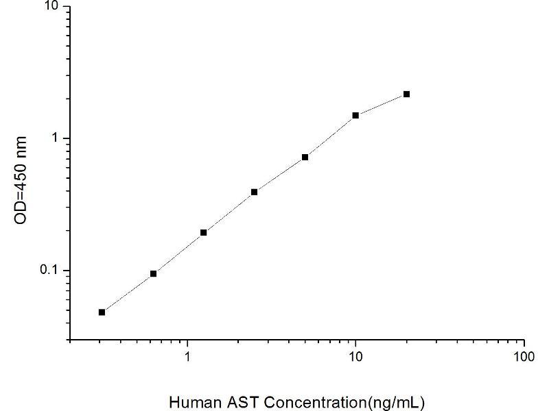 Glutamic-Oxaloacetic Transaminase 1, Soluble (Aspartate Aminotransferase 1) (GOT1) ELISA Kit (2)