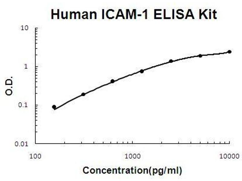Intercellular Adhesion Molecule 1 (ICAM1) ELISA Kit